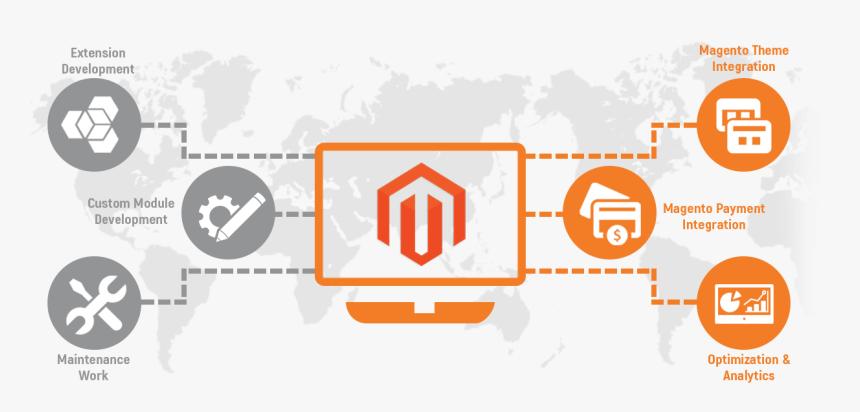 https://www.novalnet-solutions.com/wp-content/uploads/2021/03/Magento-Banner.png